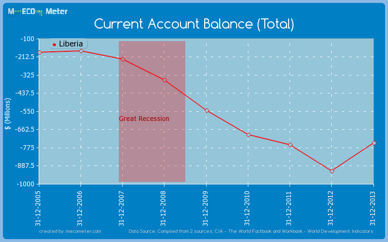 Current Account Balance (Total) of Liberia