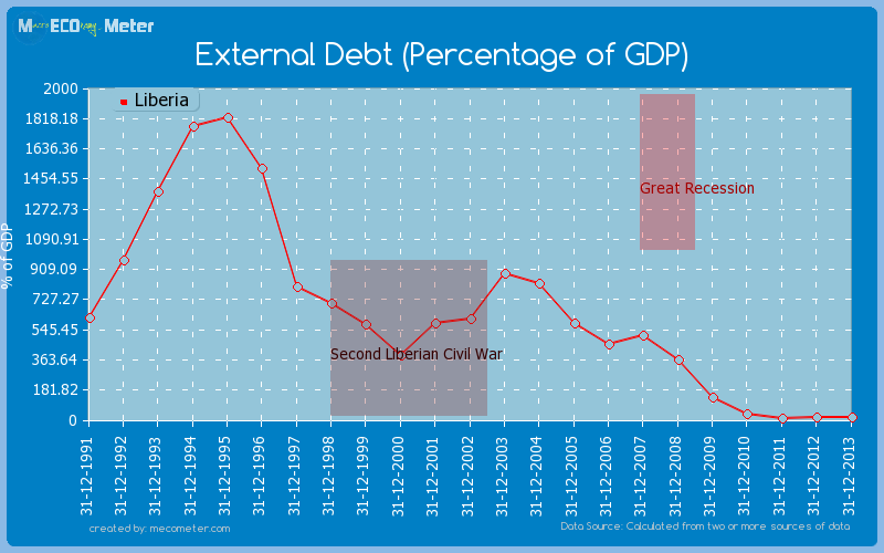 External Debt (Percentage of GDP) of Liberia