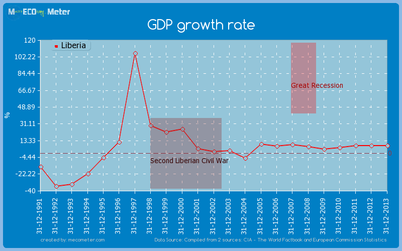 GDP growth rate of Liberia