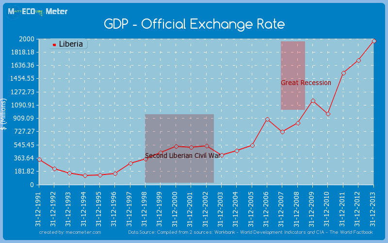 GDP - Official Exchange Rate of Liberia