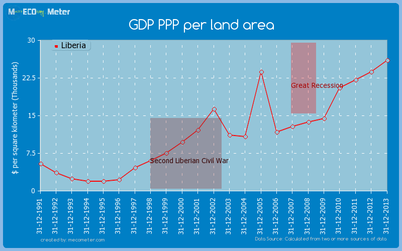 GDP PPP per land area of Liberia
