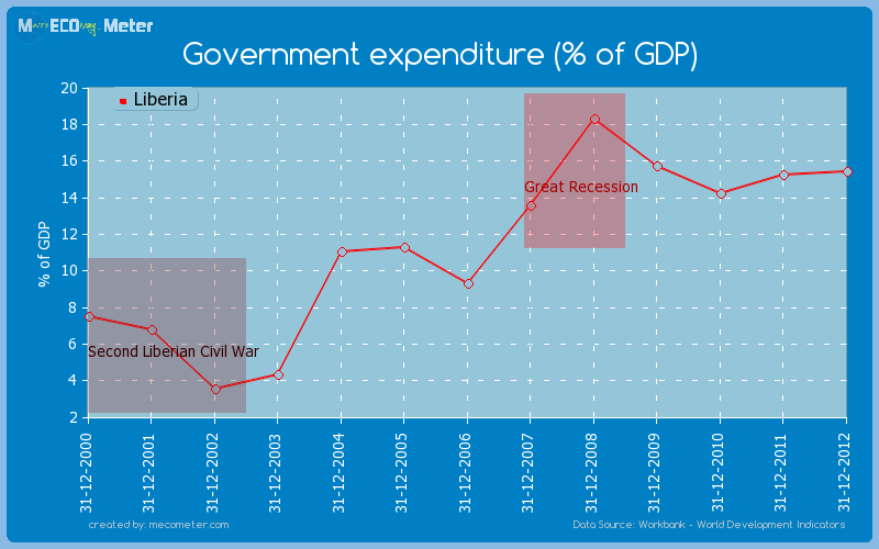 Government expenditure (% of GDP) of Liberia