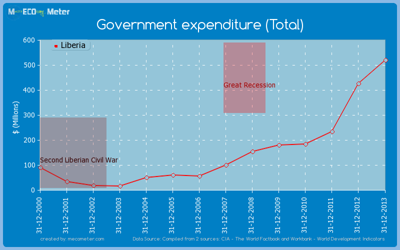 Government expenditure (Total) of Liberia