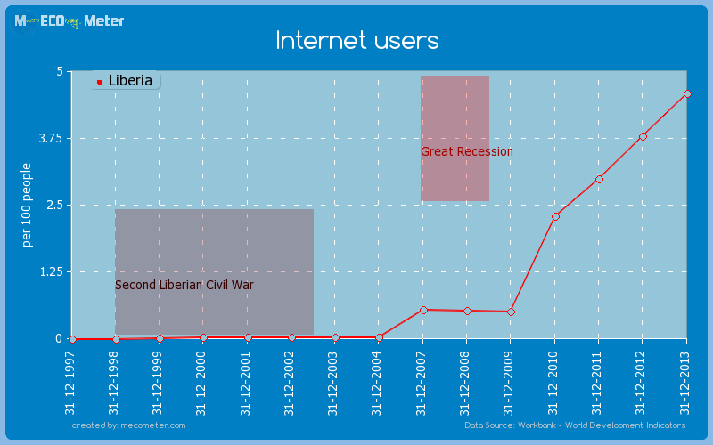 Internet users of Liberia