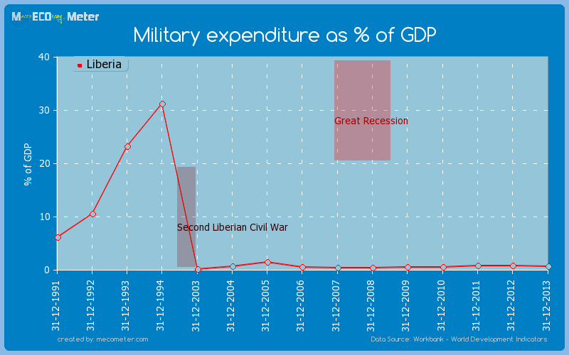 Military expenditure as % of GDP of Liberia