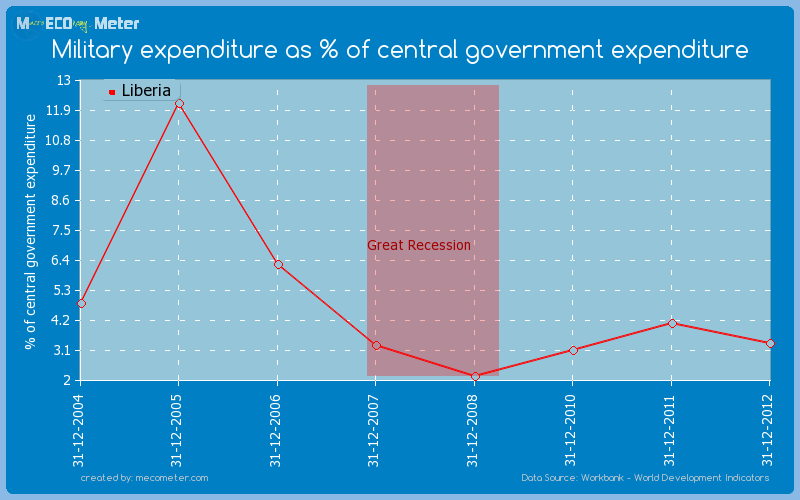 Military expenditure as % of central government expenditure of Liberia