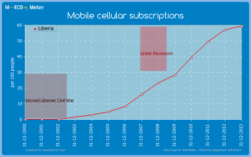 Mobile cellular subscriptions of Liberia