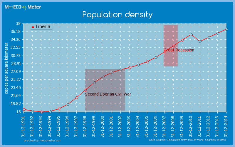 Population density of Liberia