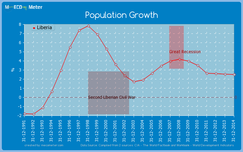Population Growth of Liberia