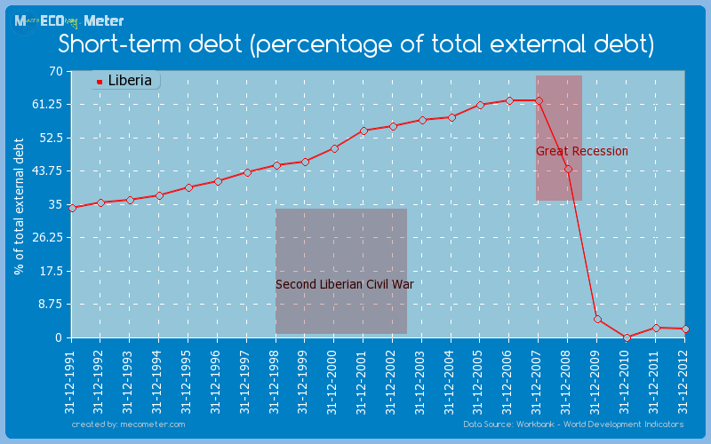 Short-term debt (percentage of total external debt) of Liberia
