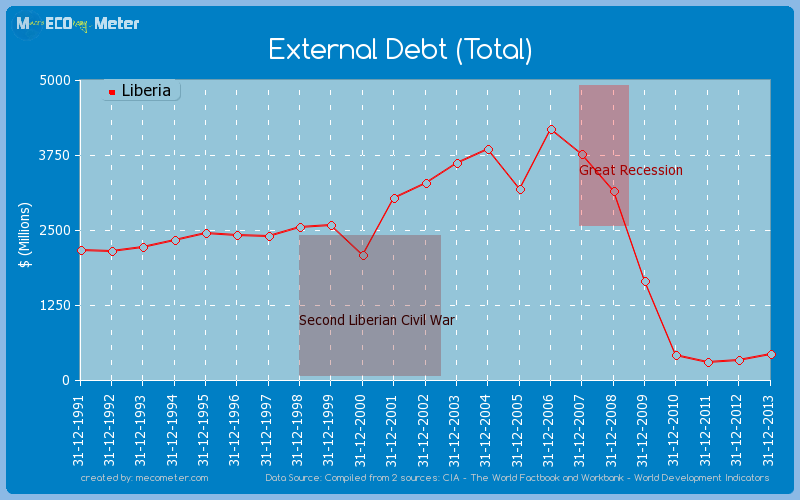 External Debt (Total) of Liberia