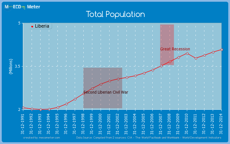 Total Population of Liberia