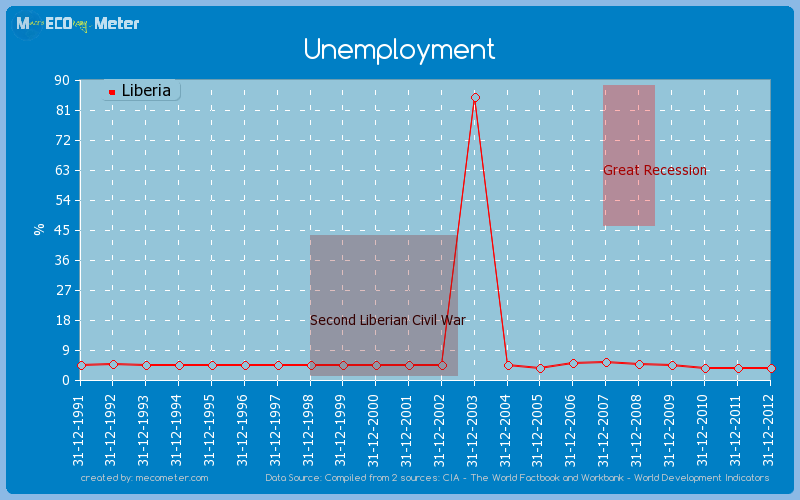 Unemployment of Liberia