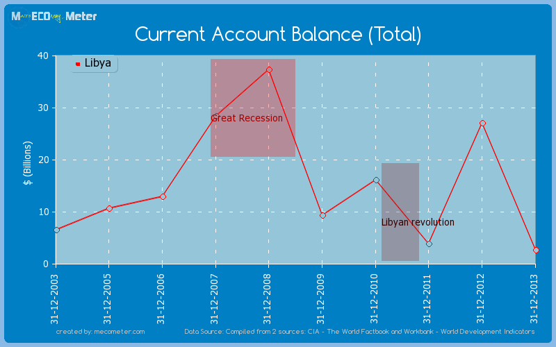Current Account Balance (Total) of Libya