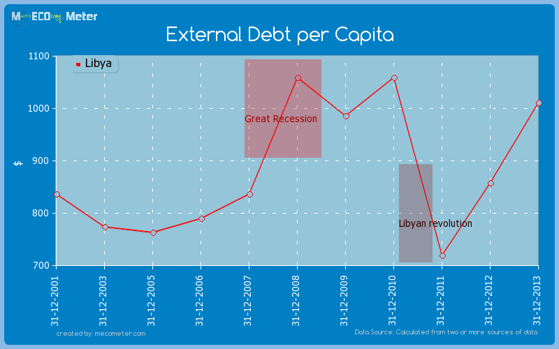 External Debt per Capita of Libya