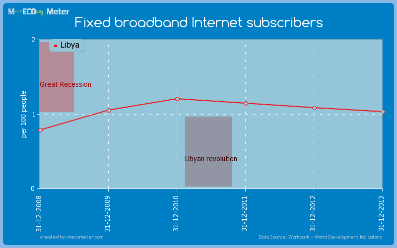 Fixed broadband Internet subscribers of Libya