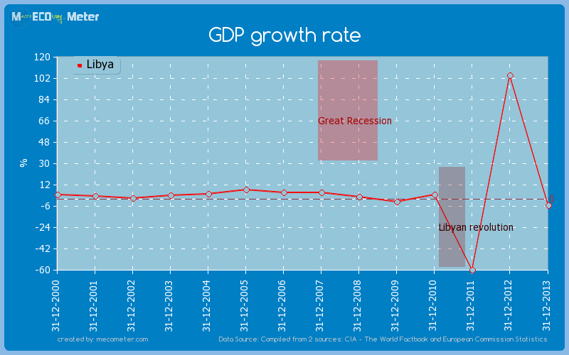 GDP growth rate of Libya
