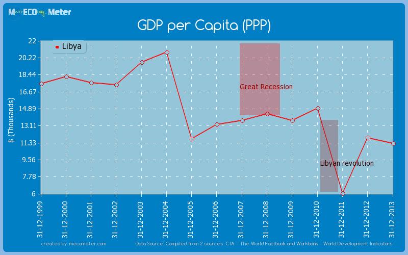 GDP per Capita (PPP) of Libya