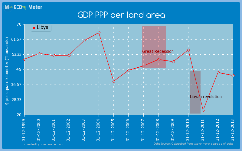 GDP PPP per land area of Libya