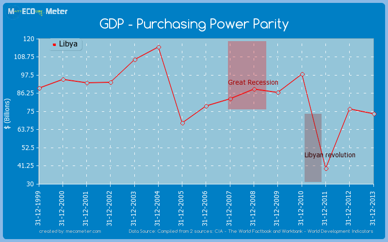 GDP - Purchasing Power Parity of Libya