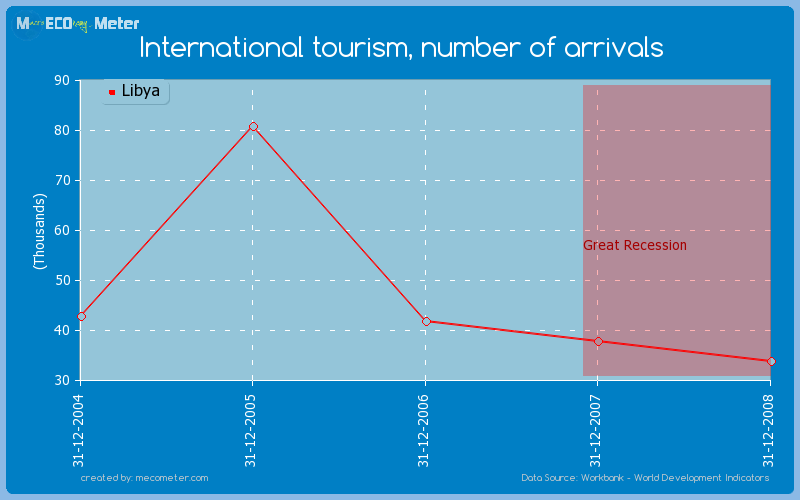 International tourism, number of arrivals of Libya