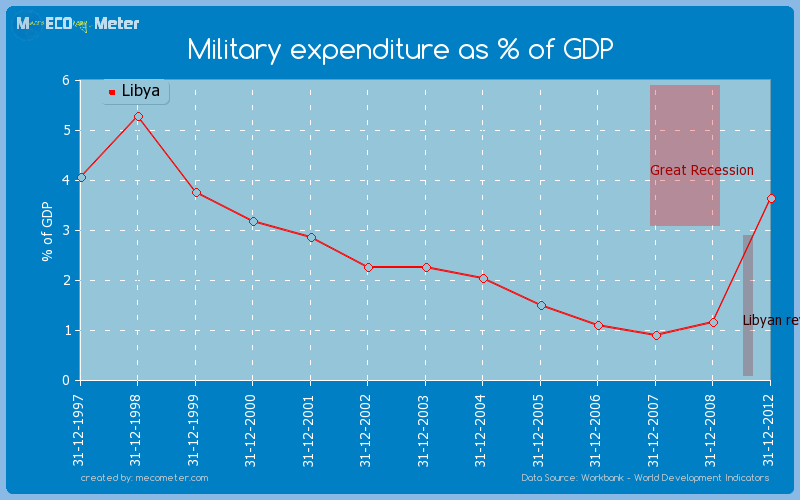 Military expenditure as % of GDP of Libya