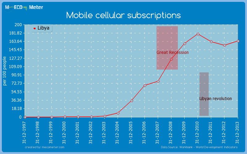Mobile cellular subscriptions of Libya