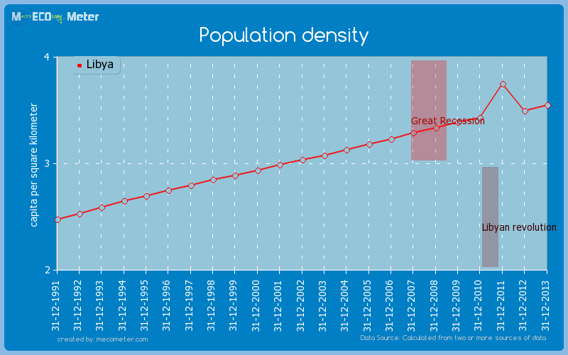 Population density of Libya