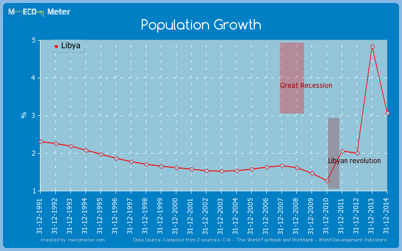 Population Growth of Libya