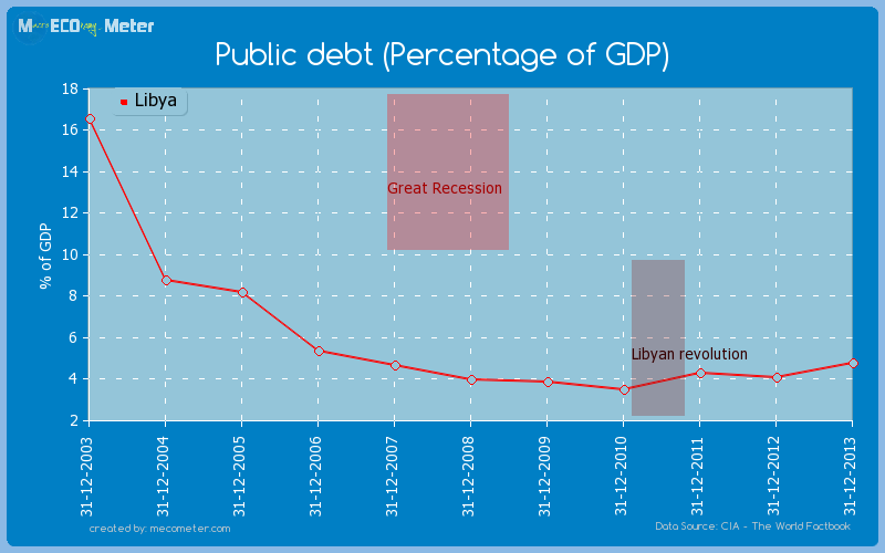 Public debt (Percentage of GDP) of Libya