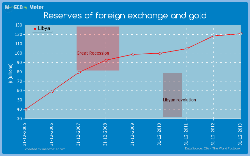 Mexico forex reserves
