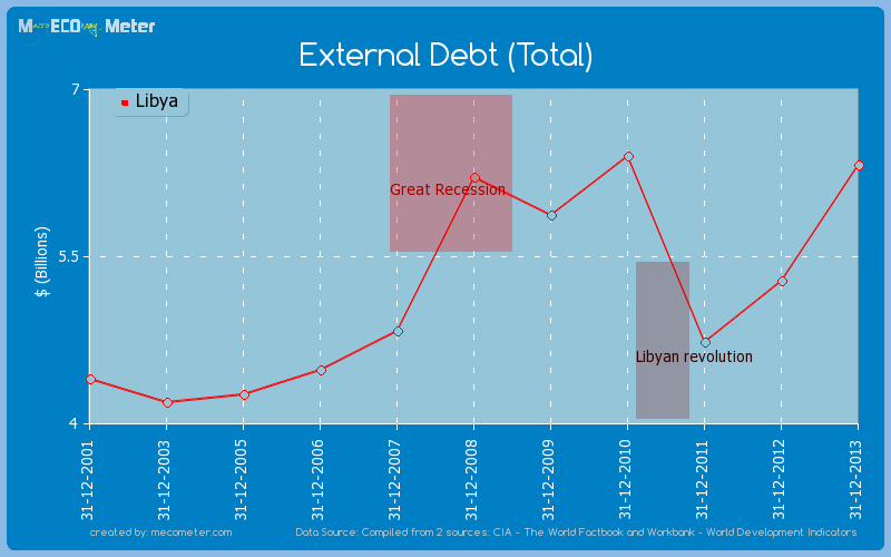 External Debt (Total) of Libya