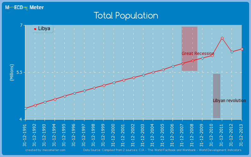 Total Population of Libya