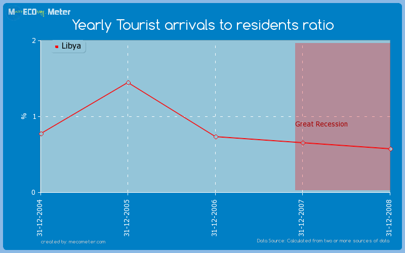 Yearly Tourist arrivals to residents ratio of Libya