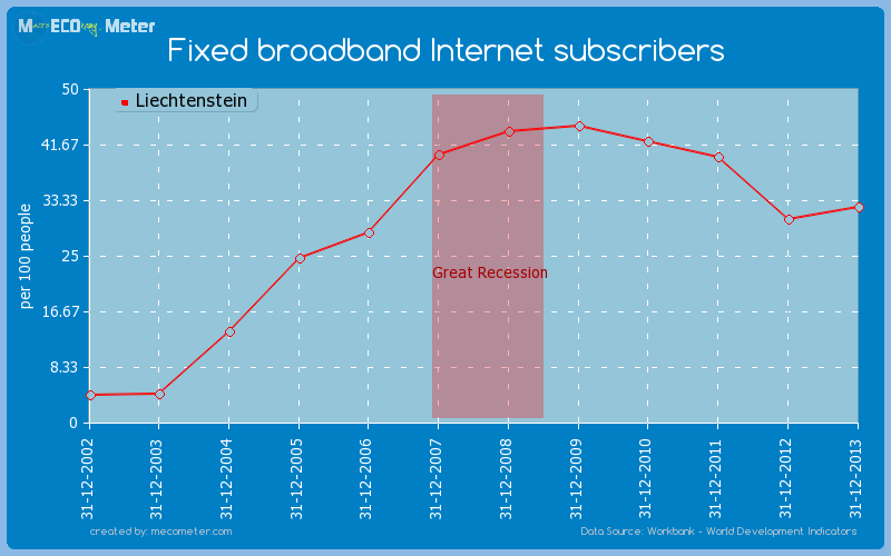 Fixed broadband Internet subscribers of Liechtenstein