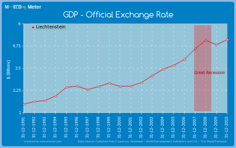 GDP - Official Exchange Rate of Liechtenstein