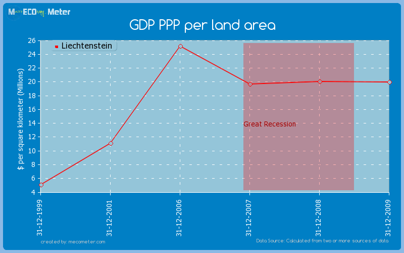 GDP PPP per land area of Liechtenstein