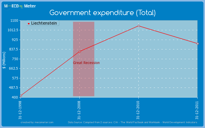 Government expenditure (Total) of Liechtenstein