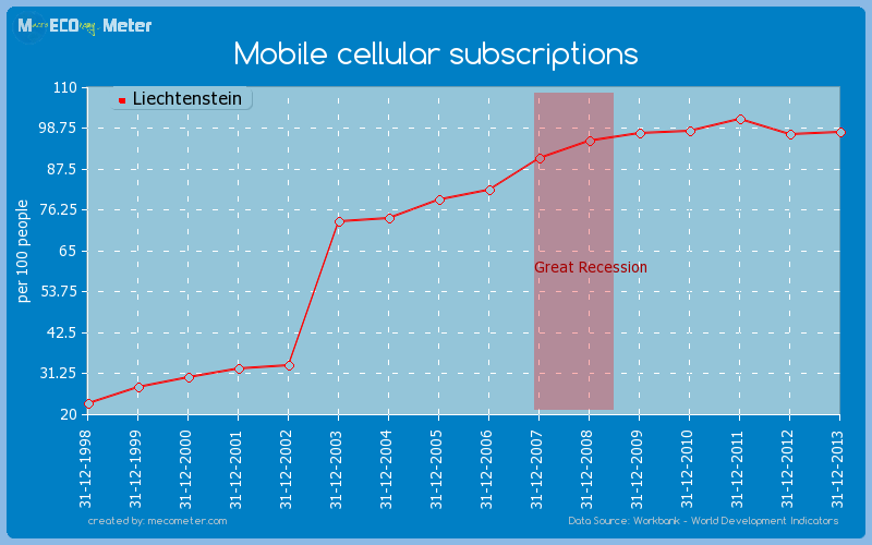 Mobile cellular subscriptions of Liechtenstein