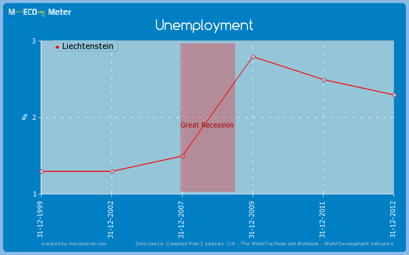 Unemployment of Liechtenstein