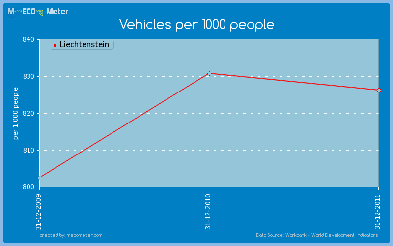 Vehicles per 1000 people of Liechtenstein