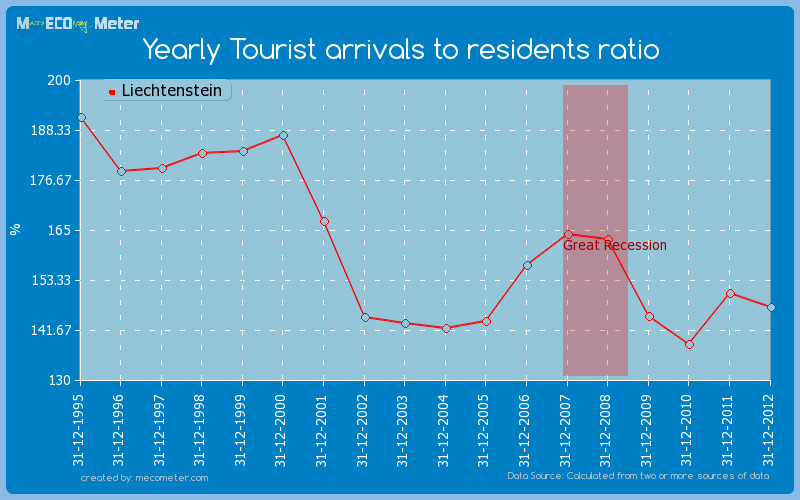 Yearly Tourist arrivals to residents ratio of Liechtenstein