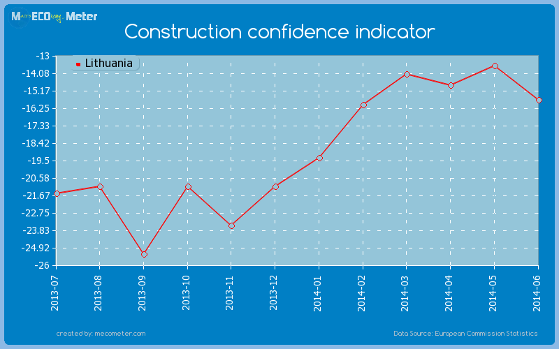 Construction confidence indicator of Lithuania