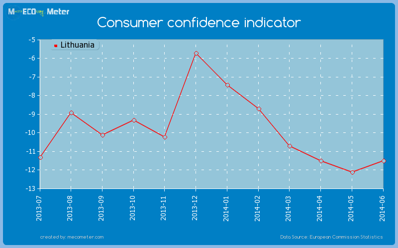 Consumer confidence indicator of Lithuania