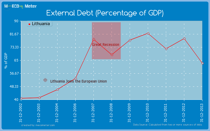 External Debt (Percentage of GDP) of Lithuania
