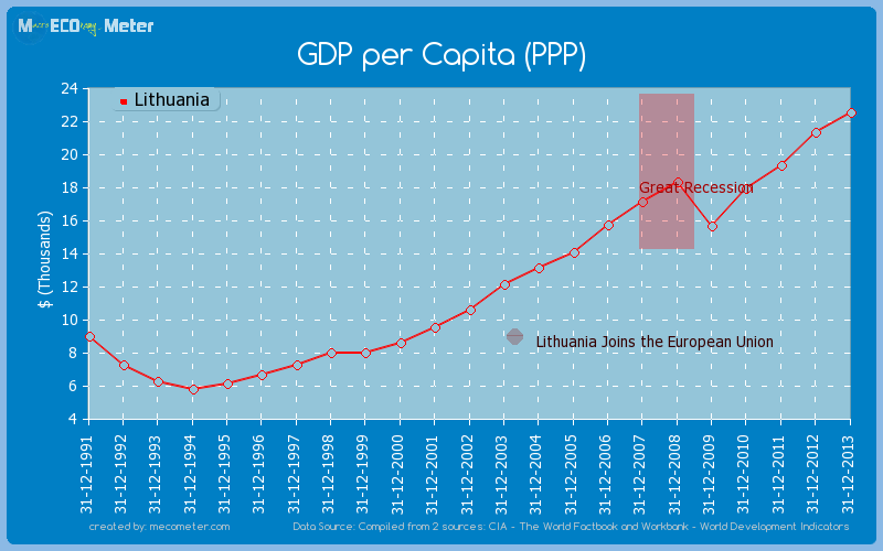 GDP per Capita (PPP) of Lithuania