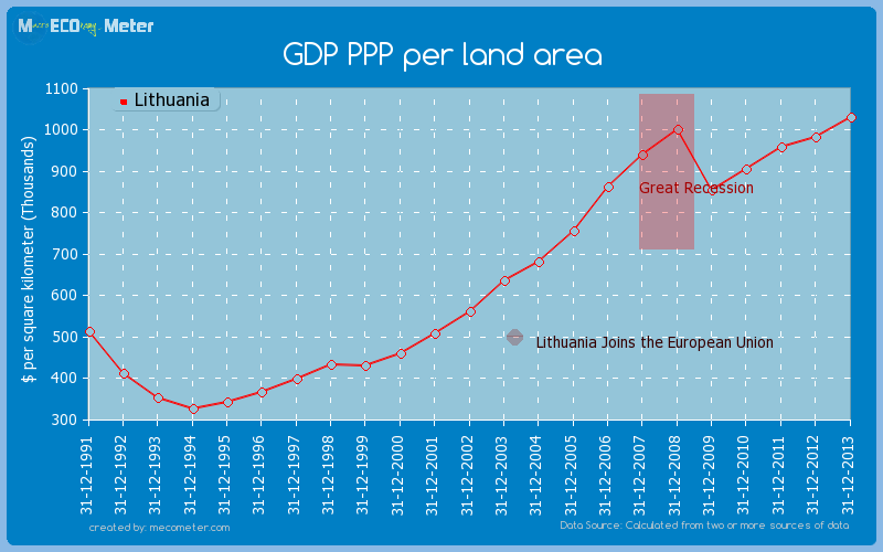 GDP PPP per land area of Lithuania
