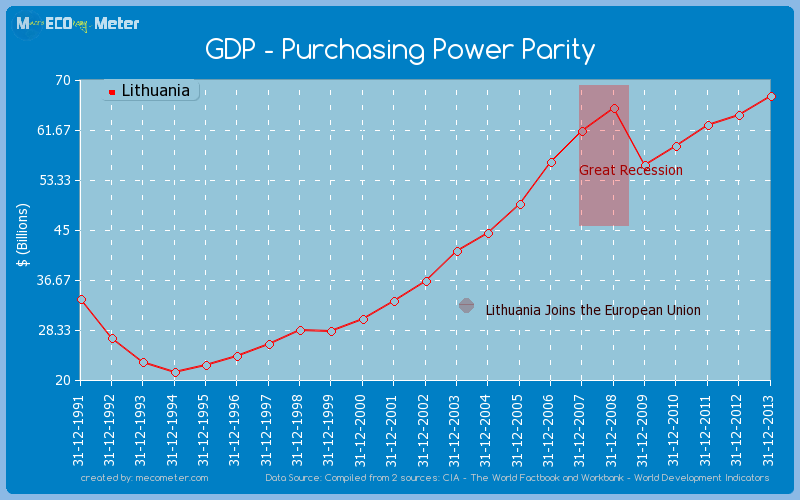 GDP - Purchasing Power Parity of Lithuania