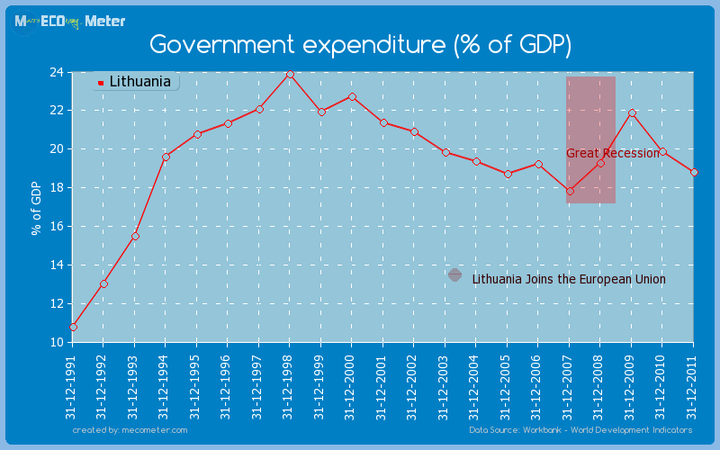 Government expenditure (% of GDP) of Lithuania