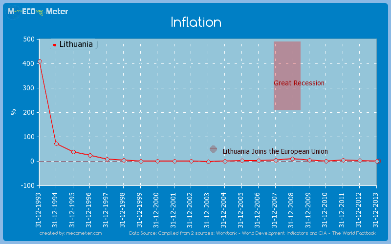 Inflation of Lithuania